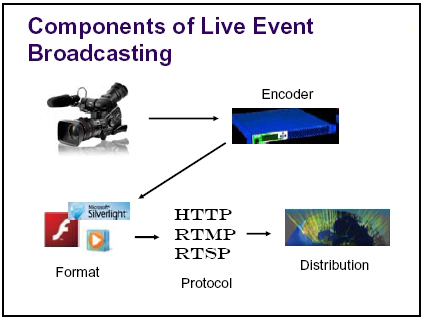 About Prairie Wave Live Streaming Process